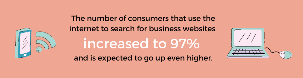 The number of consumers that use the Internet to search for business websites increased to 97% and is expected to go up even higher.